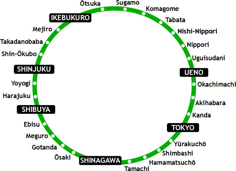 Yamanote tokyo